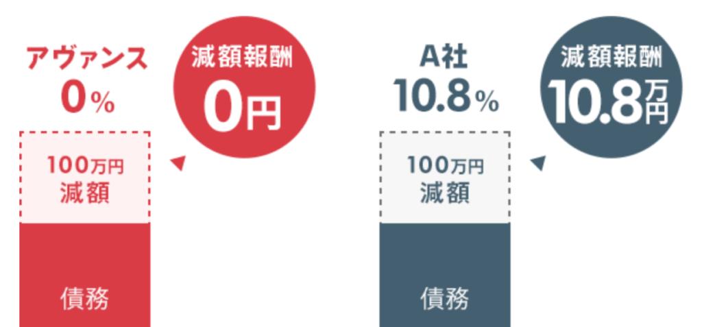 アヴァンス法務事務所は減額報酬0円